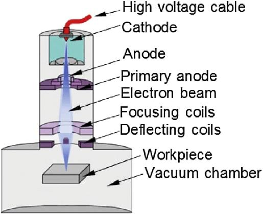 solda do tipo feixe de elétrons